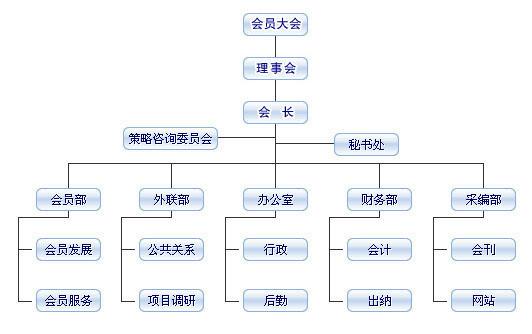 四川亚搏体育app下载ios组织结构图