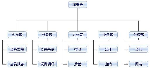 上海四川亚搏体育app下载ios 秘书处机构图